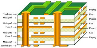 Multilayer PCB Stack up