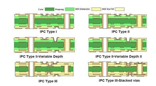 Types of HDI Stackup