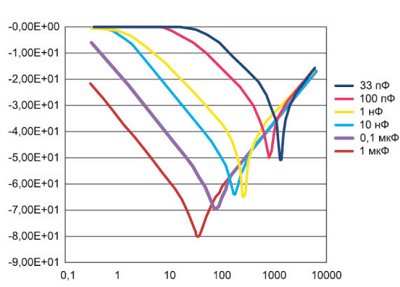Six capacitors of different ratings and their own resonant frequencies