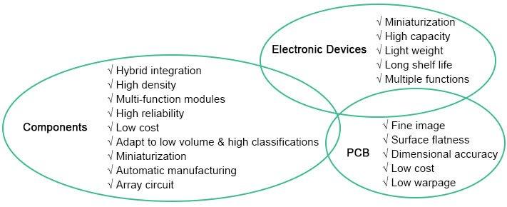 Why Ceramic PCB