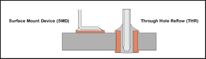 Surface Mounting Technology