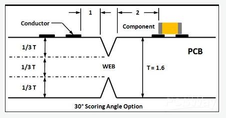 V-scoring Angle