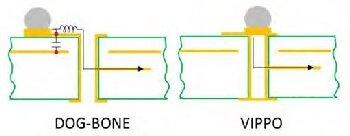 Dog-bone vs. VIPPO pad structure