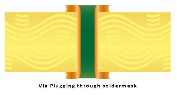 Via Plugging through Soldermask