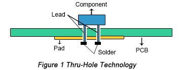 Through Hole Technology