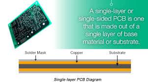 Single Layer PCB