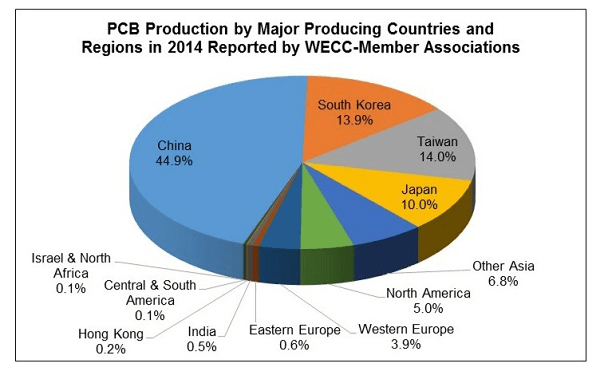 PCB Production by Major Countries