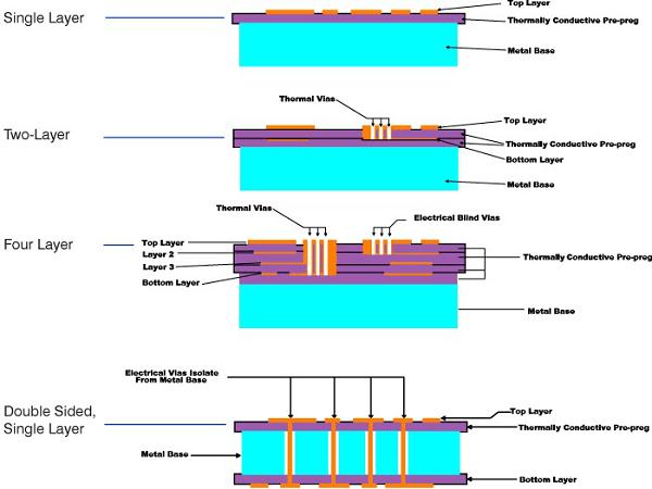 Metal Core Process