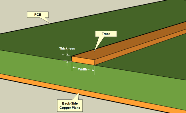 Thickness of Copper on PCB