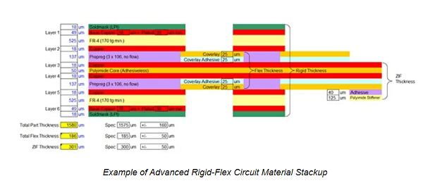 rigid flex stackup